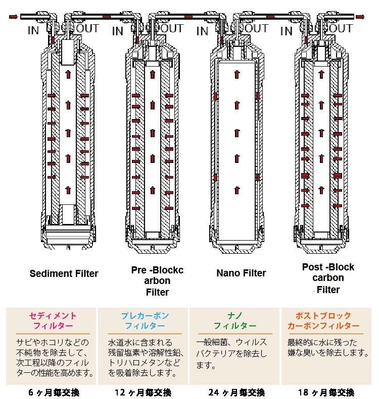 クリアエコ Rモデル 3本のフィルター画像