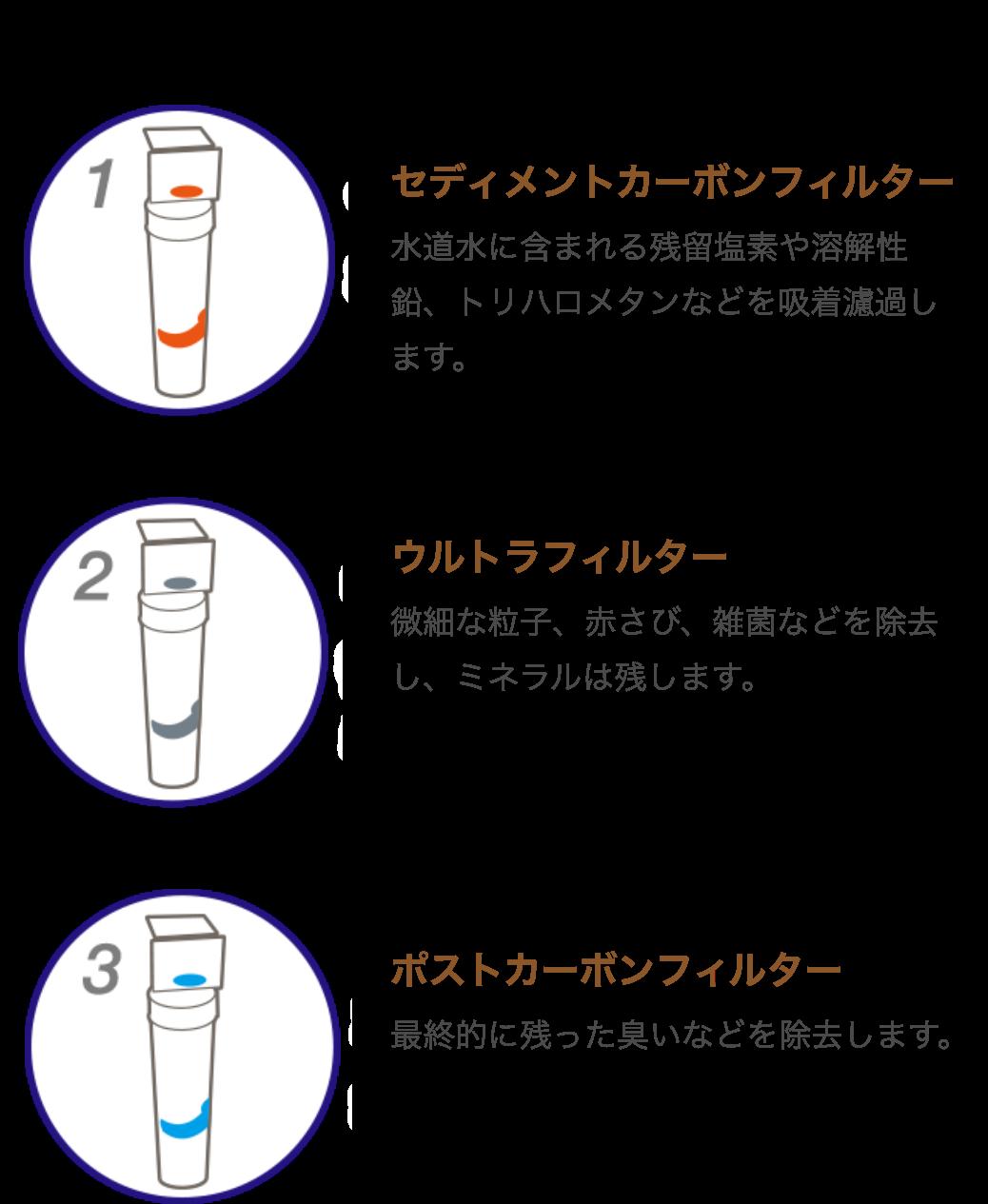クリアエコ Sモデル 3本のフィルター画像